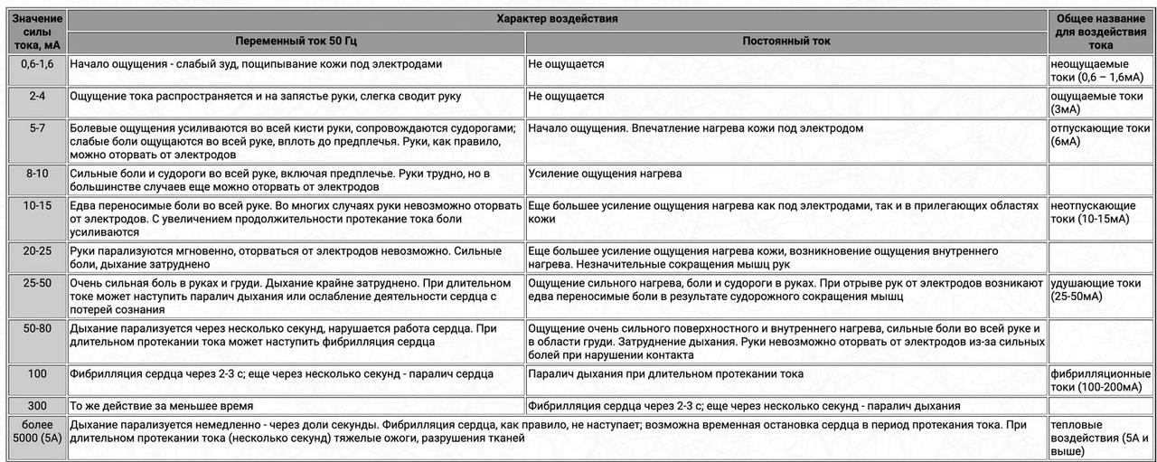 Рис.1 - Таблица поражающего действия силы тока для сети 220/380В 50Гц