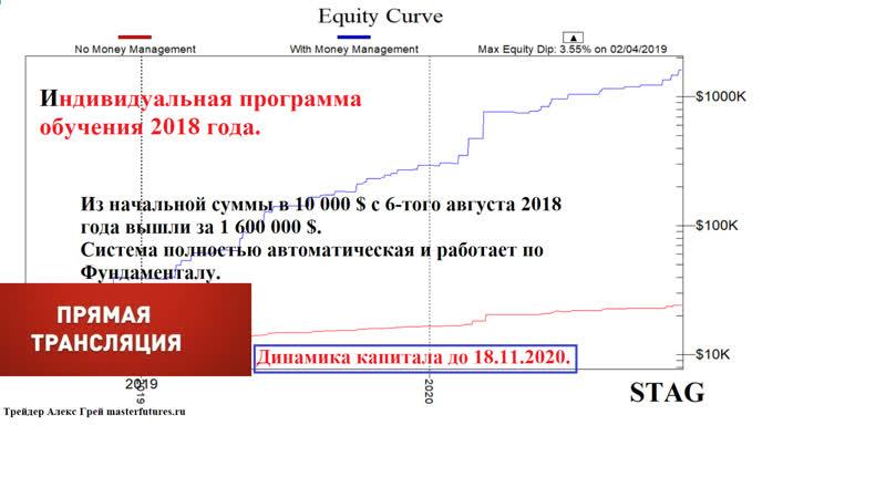 Онлайн обзор рынков 11 00 МСК