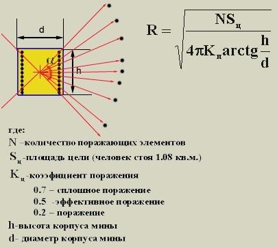 Расчет поражающих возможностей осколочных мин и гранат, изображение №10