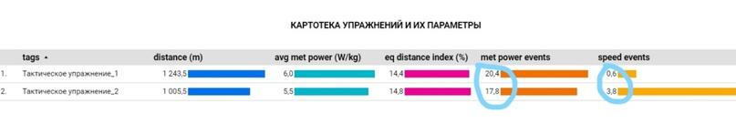 Продвинутая фитнес-статистика ч.2: Объём, интенсивность и визуализация данных., изображение №3