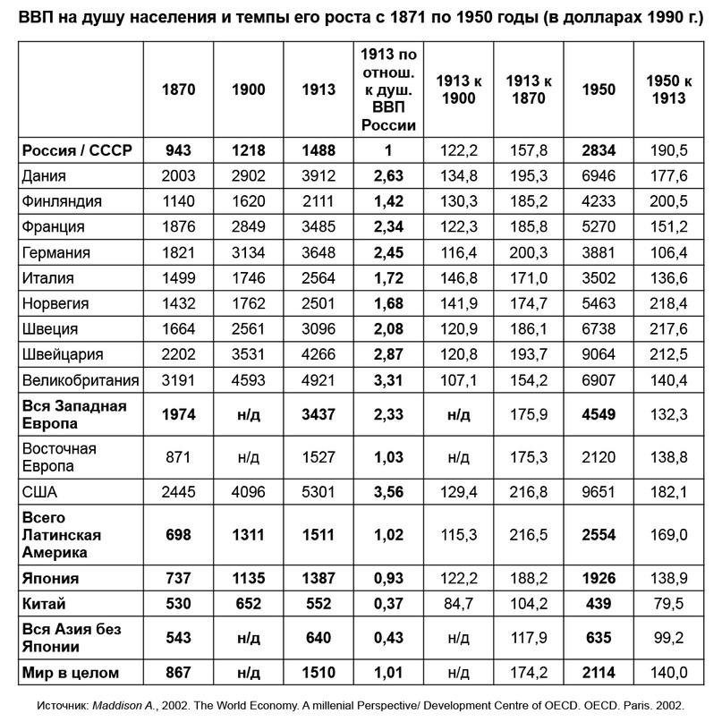 О темпах роста экономики России в начале XX века (Д.Б. Эпштейн), изображение №1