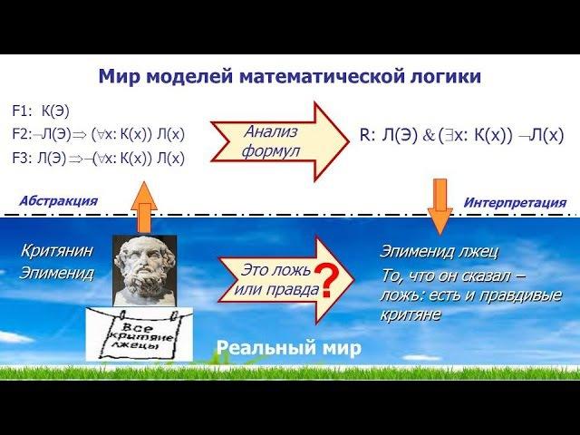 Математическая логика Дизъюнктивная нормальная форма ДНФ