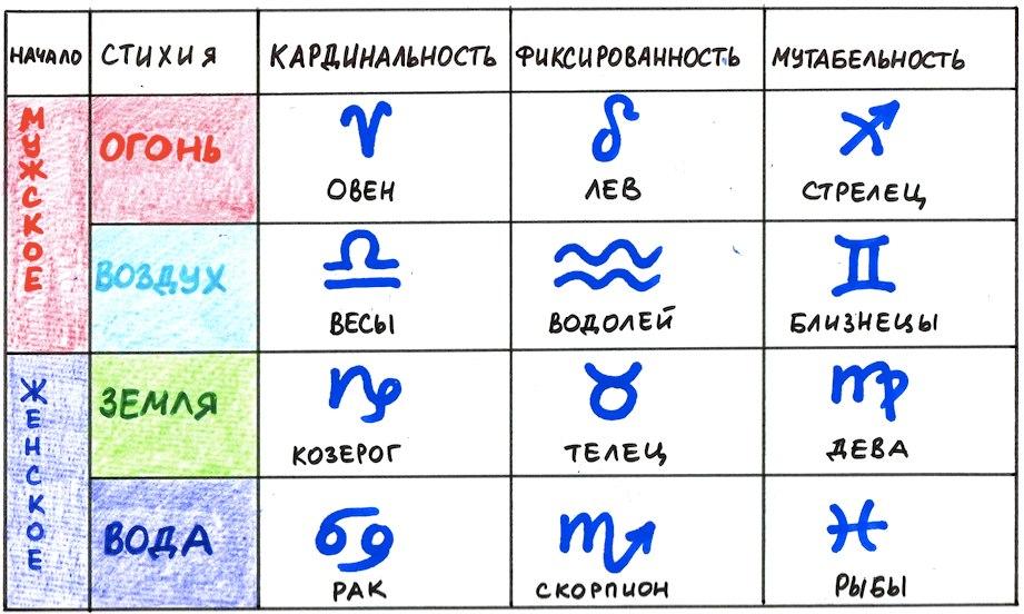 Знак зодиака рыбы астрономия