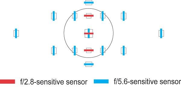 В большинстве камер начального уровня, только центральная точка хорошо и безошибочно цепляет фокус, остальные часто ошибаются!
