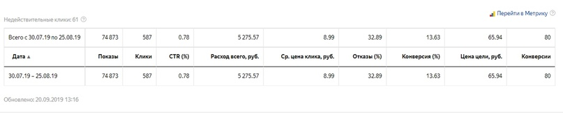 Яндекс.Директ Новосибирск