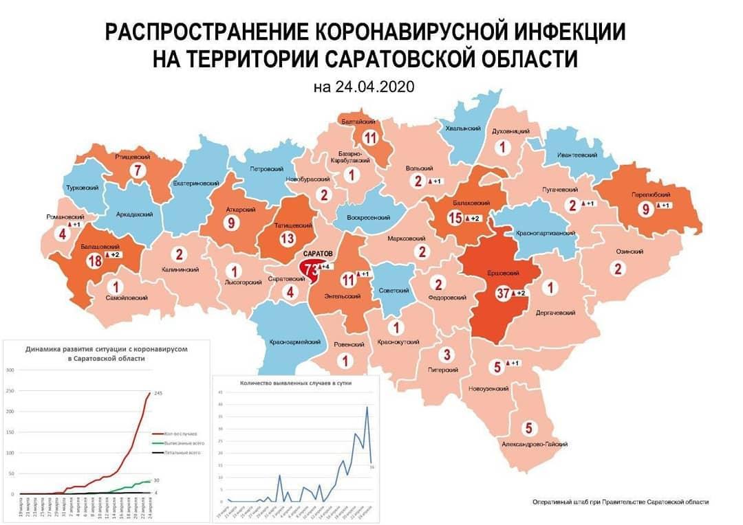 Как сообщили вчера вечером министерство здравоохранения Саратовской области и оперативный штаб регионального правительства, от основных тяжёлых заболеваний скончались два пожилых человека с к