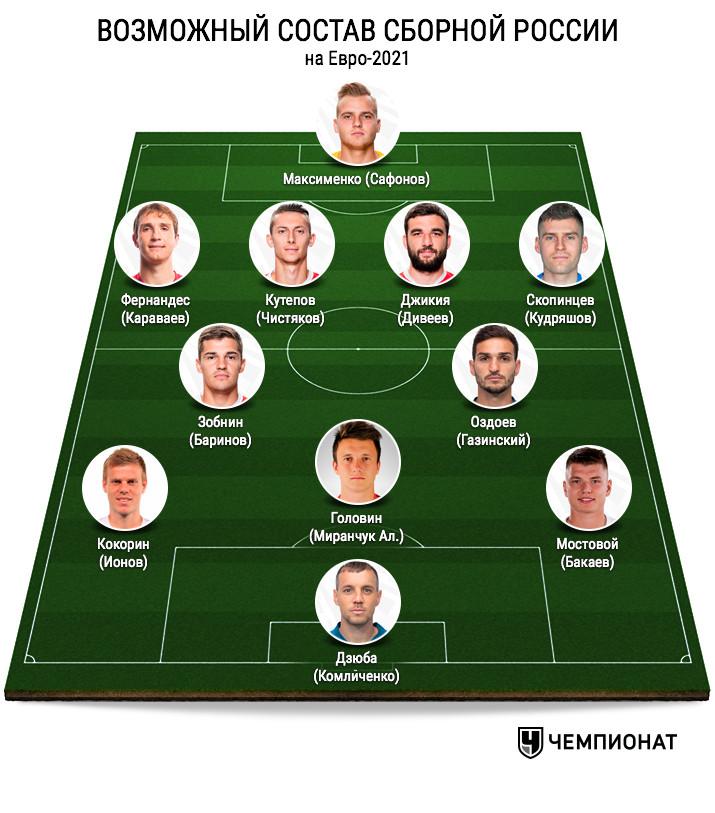 Возможный состав сборной России на Евро-2021