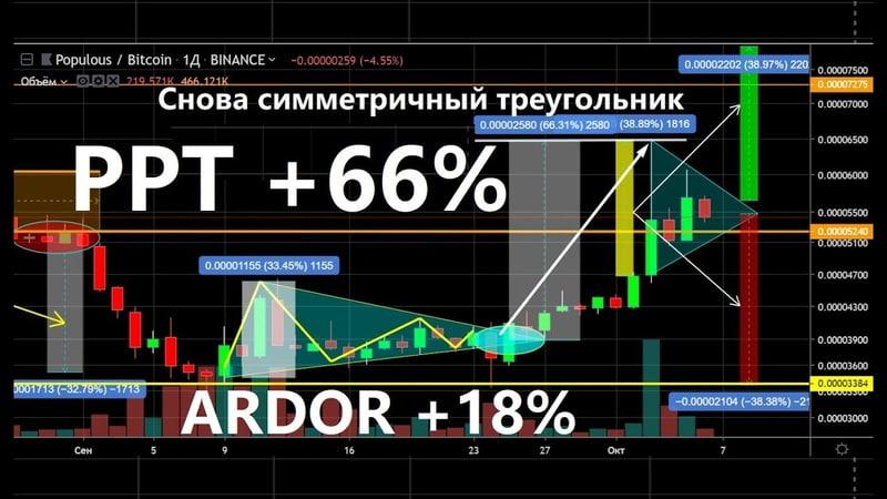 ARDOR на старте PPT 66% за неделю Снова рисуется треугольник