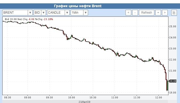 Цена на нефть марки Brent снижается вслед за рекордным обвалом американской WTI