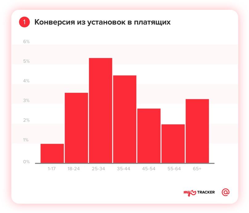 Профиль мобильного геймера: исследование myTracker, изображение №1