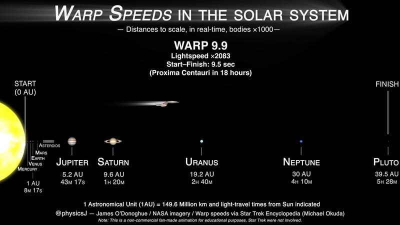 Как скорость ВАРП (деформации) выглядит на самом деле в режиме реального времени!