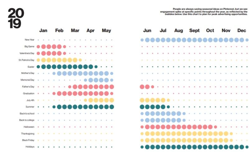 Сезонность интересов пользователей Pinterest в 2019 г.