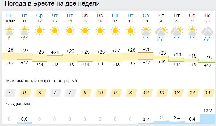 """Антициклон """"Эмиль"""" принесет в Беларусь похолодание"""