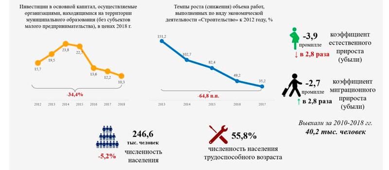 Социально-экономическое развитие Комсомольска-на-Амуре в 2012-2018 годах