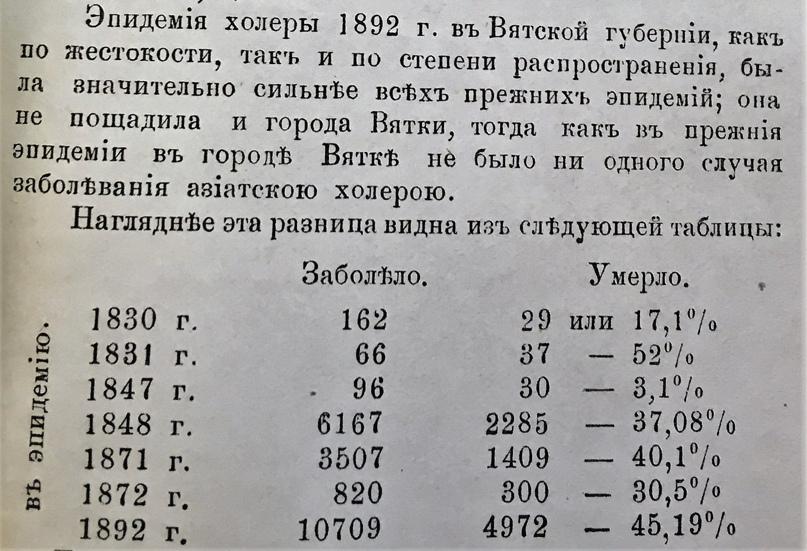 Показатели смертности по эпидемиям холеры в Вятской губернии в XIX веке. Из отчета доктора Ионы Михайлова за 1892 г. .