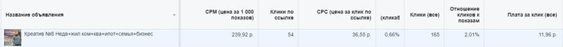 Как нарастить Instagram аудиторию топового риэлтора из Санкт-Петербурга, изображение №6