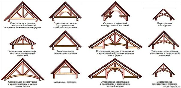 Установка стропил на крышу   Строительство дома – задача...