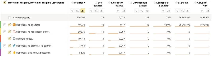 Источники заказов яндекс директ