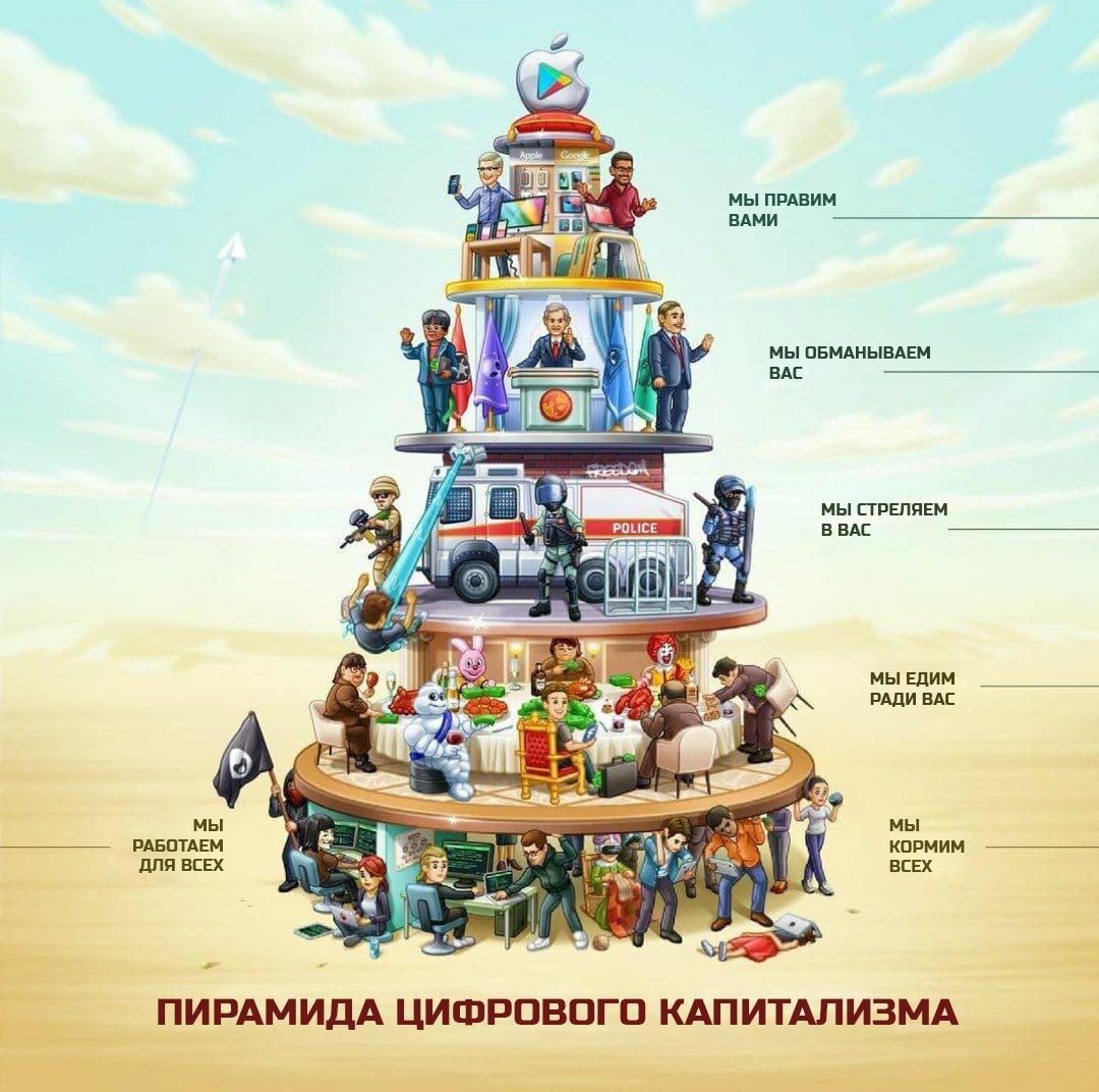 СОВРЕМЕННАЯ ПИРАМИДА ЦИФРОВОГО КАПИТАЛИЗМА Дизайнер Андрей 53671