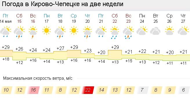 Прогноз погоды в Кирово-Чепецке на 10 дней — Яндекс.Погода