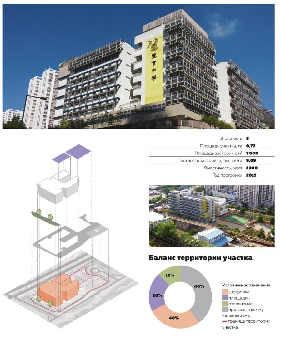 Рисунок 4. Средняя школа Sing Yin Secondary School, Гонконг. Схема разработана отделом архитектурно-градостроительных решений ГАУ «НИ и ПИ Градплан города Москвы»