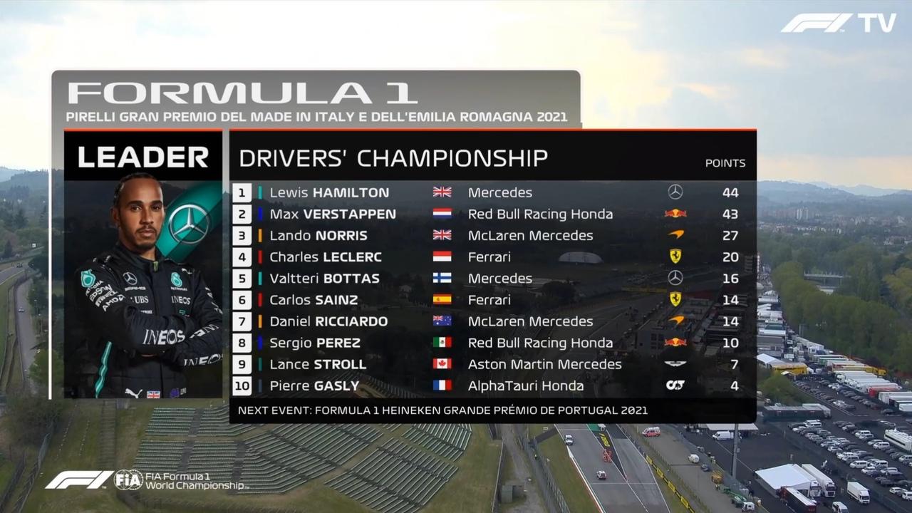 Emilia Romagna GP 2021 results