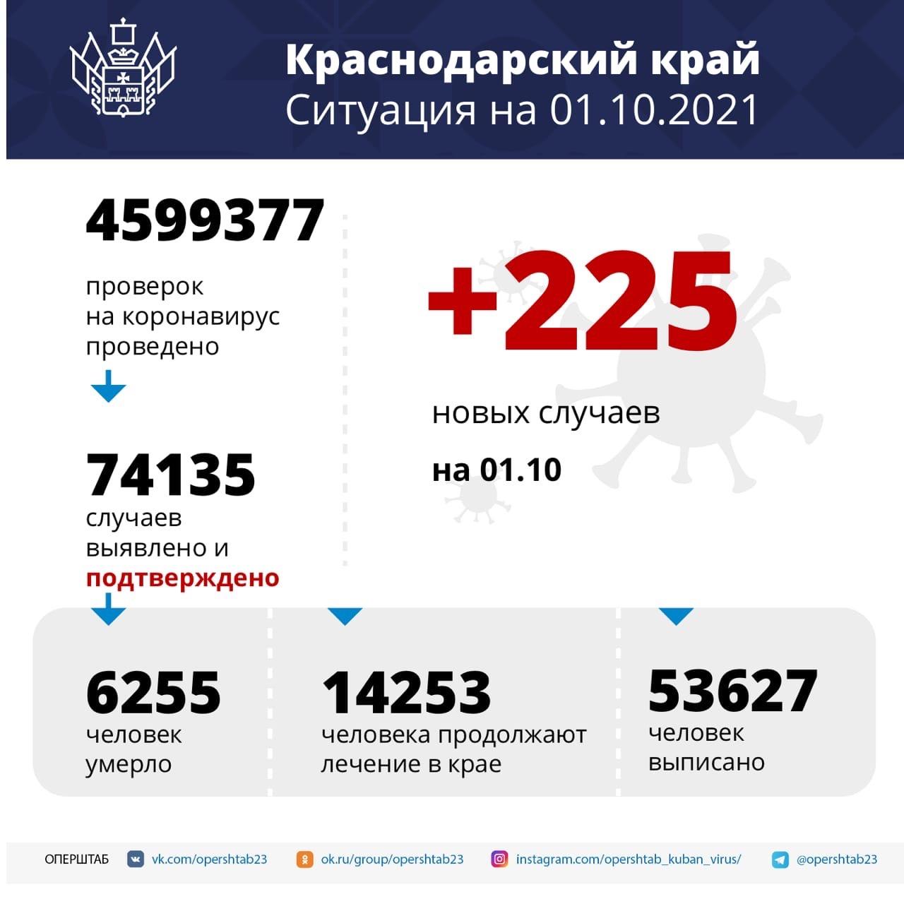 За сутки на Кубани выявили 225 случаев COVID-19Среди...