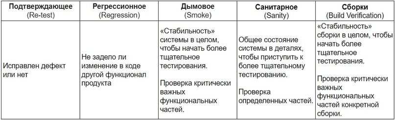 различия между видами тестирования, связанными с изменениями