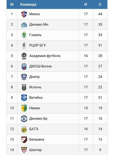 Турнирная таблица чемпионата Высшей лиги Беларуси-2020/21 U-17 (юноши 2004 года рождения) на 25 апреля 2021 г..