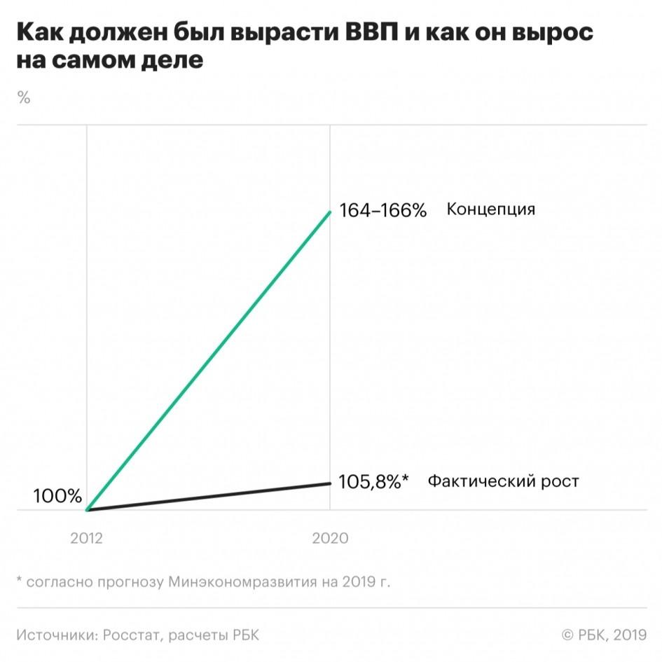 Путин создал только партию чиновников и несколько беспомощных симулякров