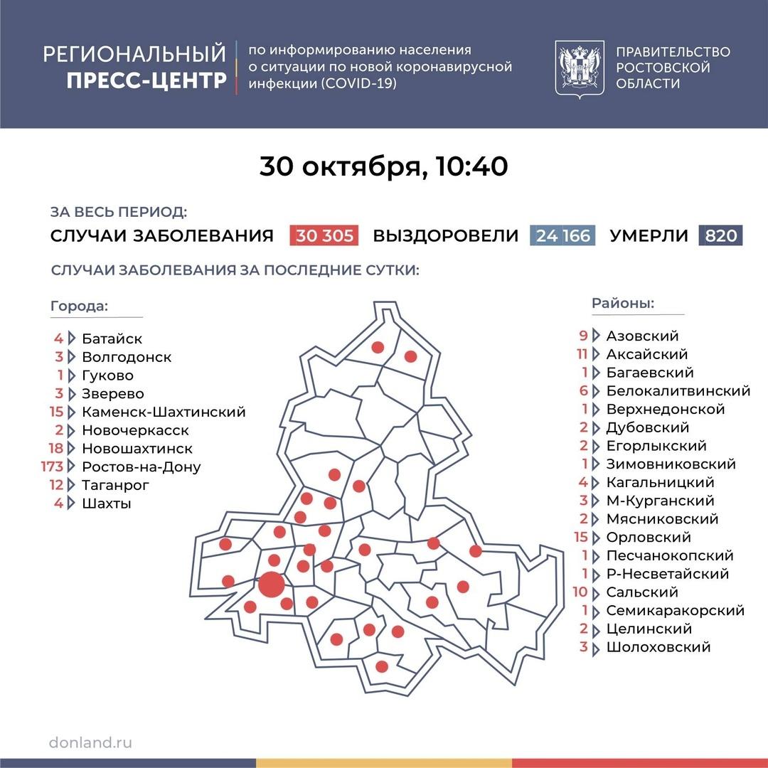 На Дону число инфицированных COVID-19 превысило 30 тысяч, в Таганроге 12 новых случаев